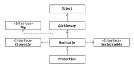 Dictionary-Hashtable-Properties